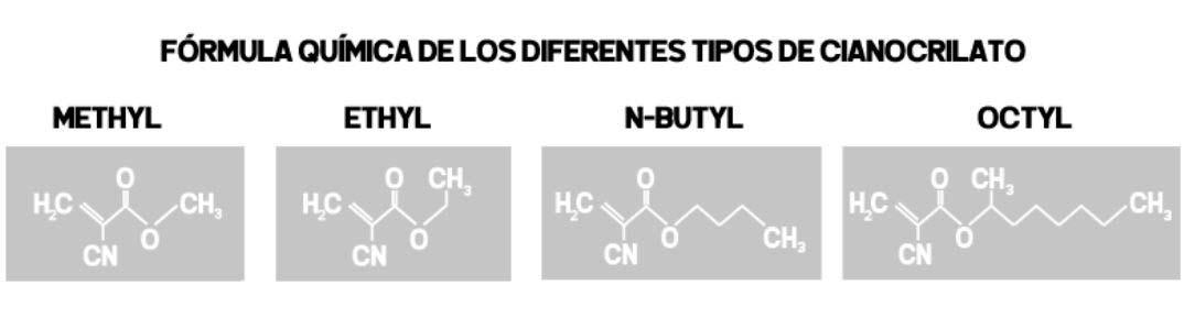 Formula quimica principales tipos cianocrilato
